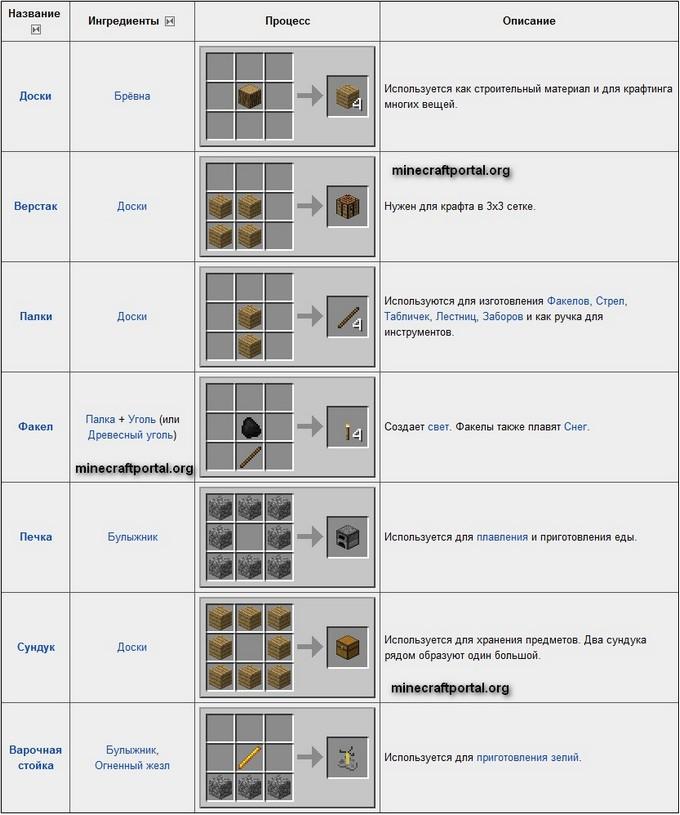 Основные рецепты