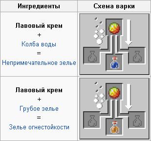 Как в minecraft сделать зелье